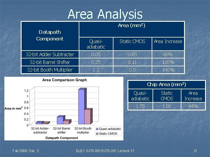 Area Analysis Area (mm 2) Datapath Component Quasiadiabatic Static CMOS Area Increase 32 -bit