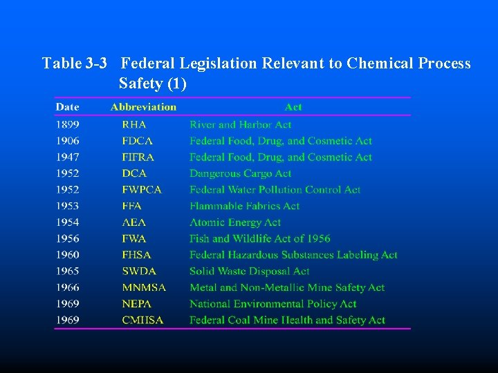 Table 3 -3 Federal Legislation Relevant to Chemical Process Safety (1)