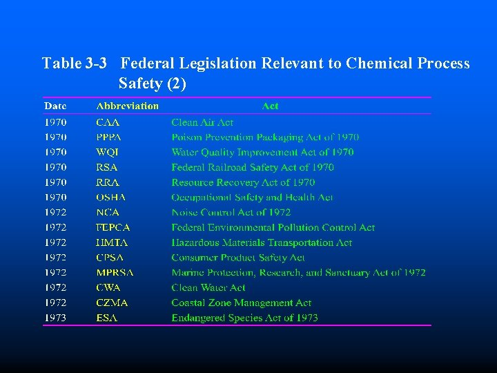 Table 3 -3 Federal Legislation Relevant to Chemical Process Safety (2)