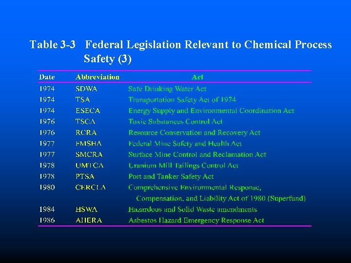 Table 3 -3 Federal Legislation Relevant to Chemical Process Safety (3)