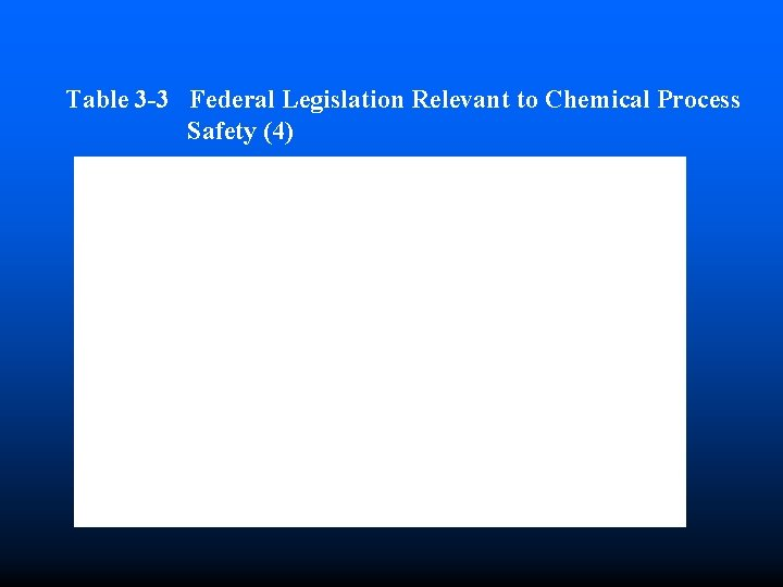 Table 3 -3 Federal Legislation Relevant to Chemical Process Safety (4)