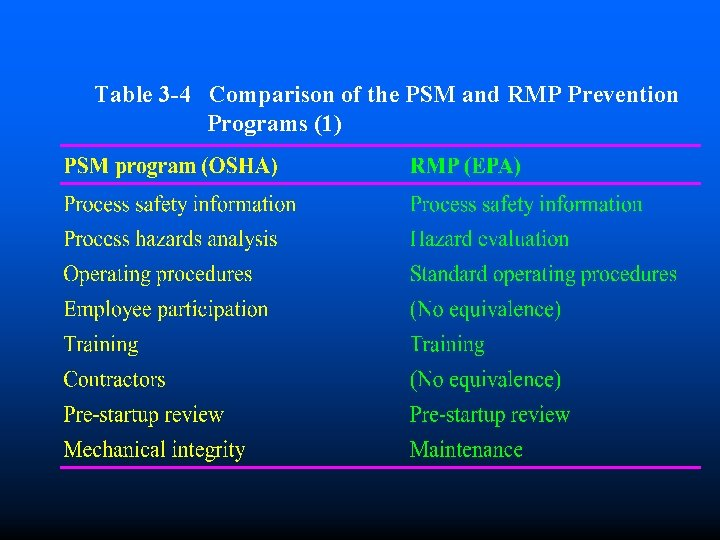 Table 3 -4 Comparison of the PSM and RMP Prevention Programs (1)