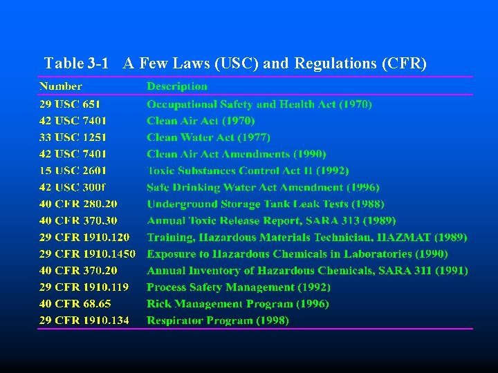 Table 3 -1 A Few Laws (USC) and Regulations (CFR)