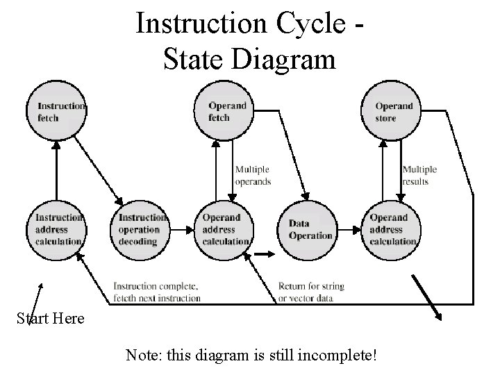 Instruction Cycle State Diagram Start Here Note: this diagram is still incomplete!