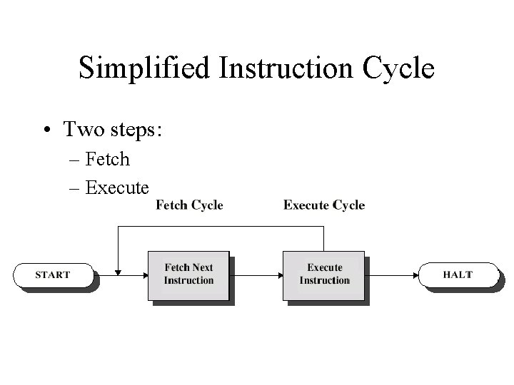 Simplified Instruction Cycle • Two steps: – Fetch – Execute
