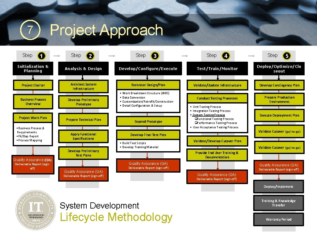 Project Approach 7 Step 1 Step 2 Step 3 Step 4 Step 5 Initialization