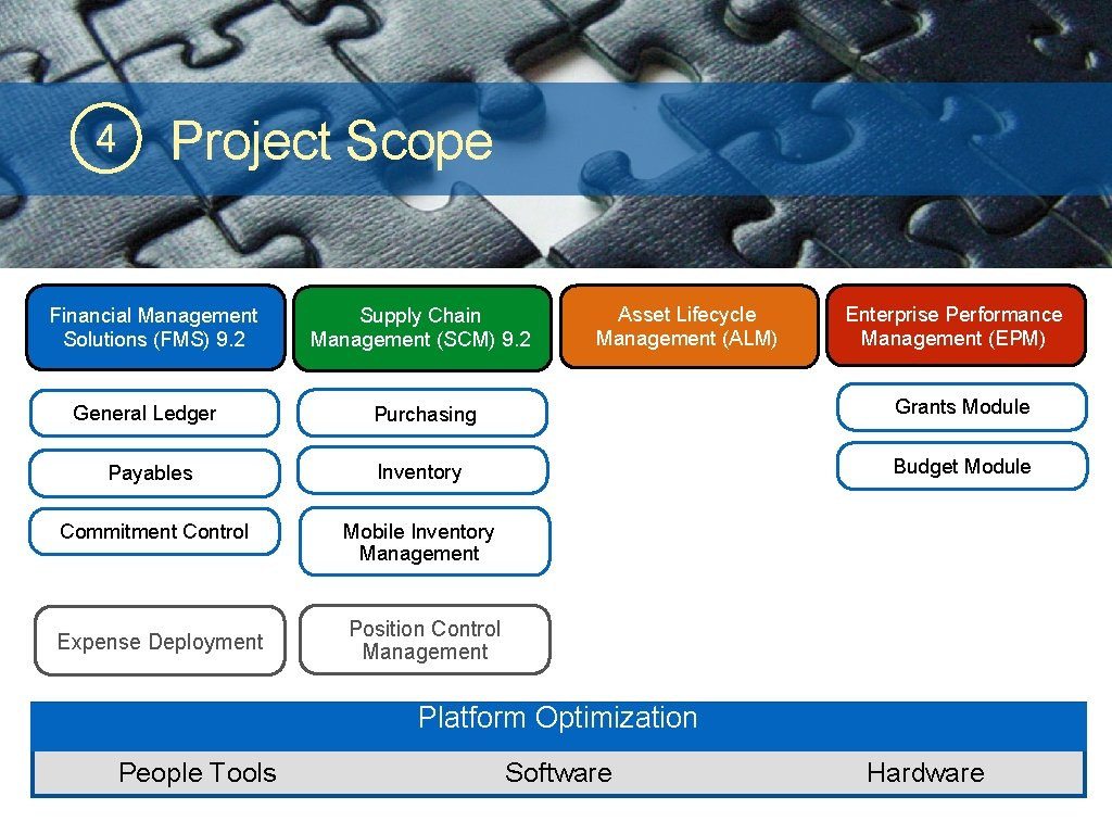 4 Project Scope Financial Management Solutions (FMS) 9. 2 Supply Chain Management (SCM) 9.
