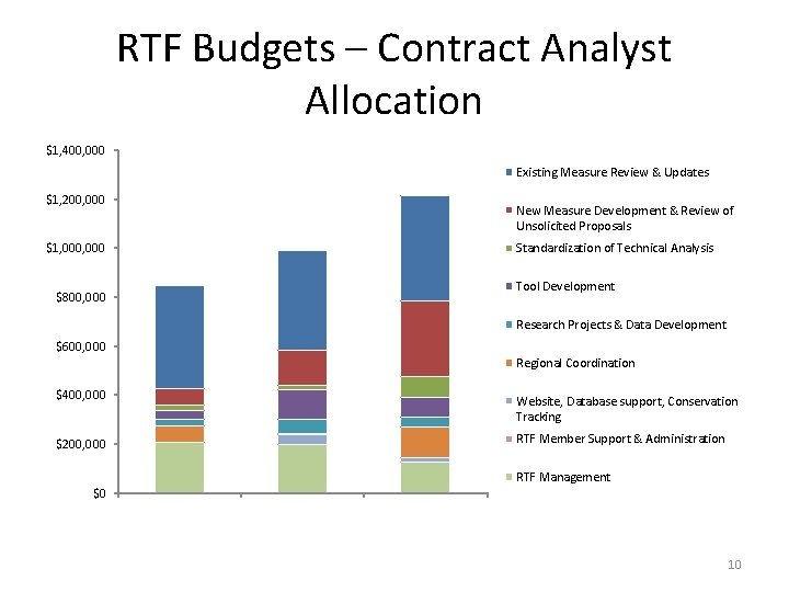 RTF Budgets – Contract Analyst Allocation $1, 400, 000 Existing Measure Review & Updates