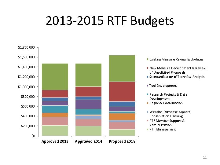 2013 -2015 RTF Budgets $1, 800, 000 $1, 600, 000 Existing Measure Review &
