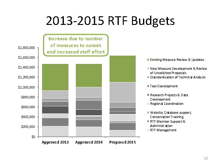 2013 -2015 RTF Budgets $1, 800, 000 Increase due to number of measures to