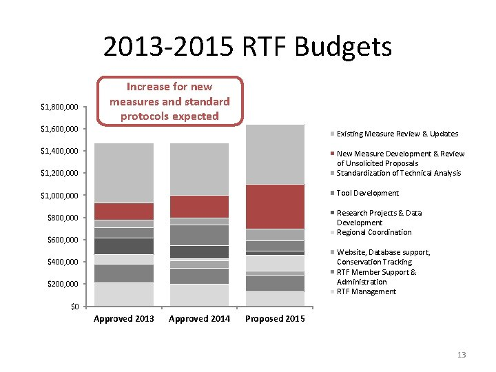 2013 -2015 RTF Budgets $1, 800, 000 Increase for new measures and standard protocols