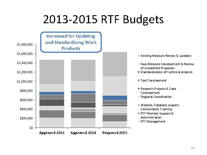 2013 -2015 RTF Budgets $1, 800, 000 Increased for Updating and Standardizing Work Products