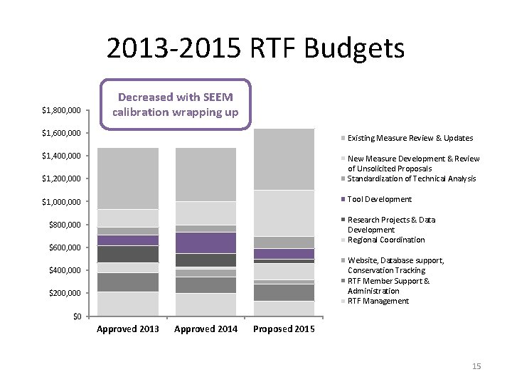 2013 -2015 RTF Budgets $1, 800, 000 Decreased with SEEM calibration wrapping up $1,
