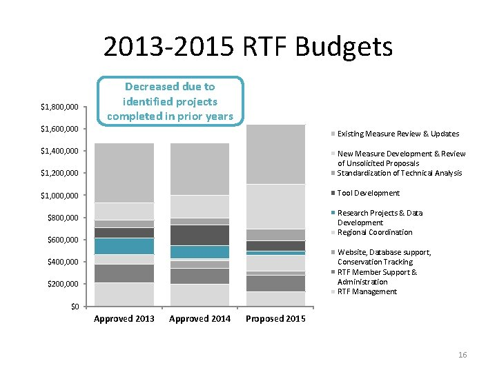 2013 -2015 RTF Budgets $1, 800, 000 Decreased due to identified projects completed in