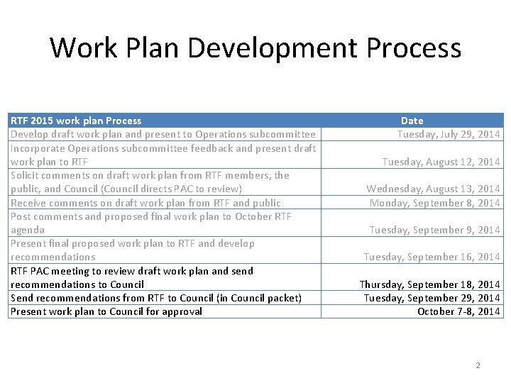 Work Plan Development Process RTF 2015 work plan Process Develop draft work plan and