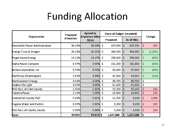 Funding Allocation Organization Proposed Allocation Agreed to Allocation (May 2014) Share of Budget (rounded)