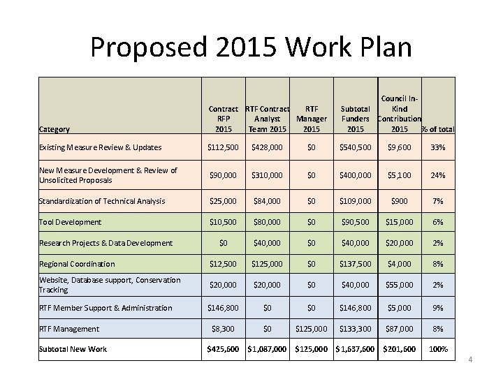 Proposed 2015 Work Plan Category Contract RTF RFP Analyst Manager 2015 Team 2015 Council