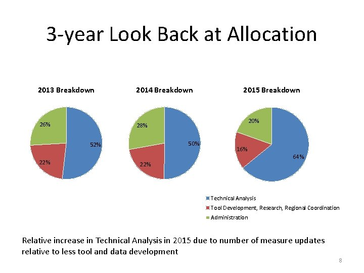 3 -year Look Back at Allocation 2013 Breakdown 26% 2014 Breakdown 20% 28% 50%