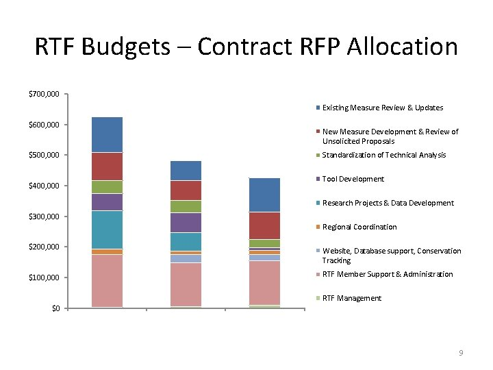 RTF Budgets – Contract RFP Allocation $700, 000 Existing Measure Review & Updates $600,