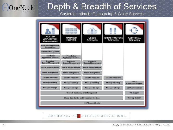 Depth & Breadth of Services Customer Intimate Outsourcing & Cloud Services 17 Copyright ©