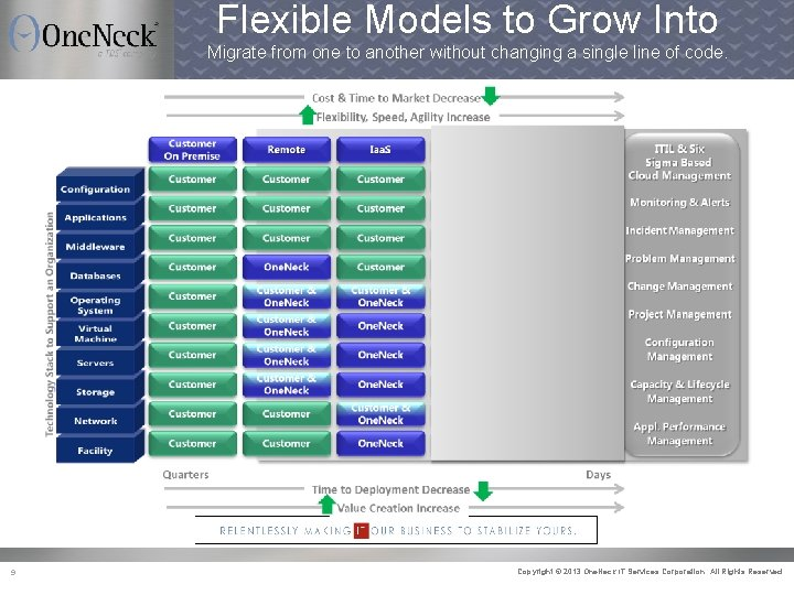 Flexible Models to Grow Into Migrate from one to another without changing a single