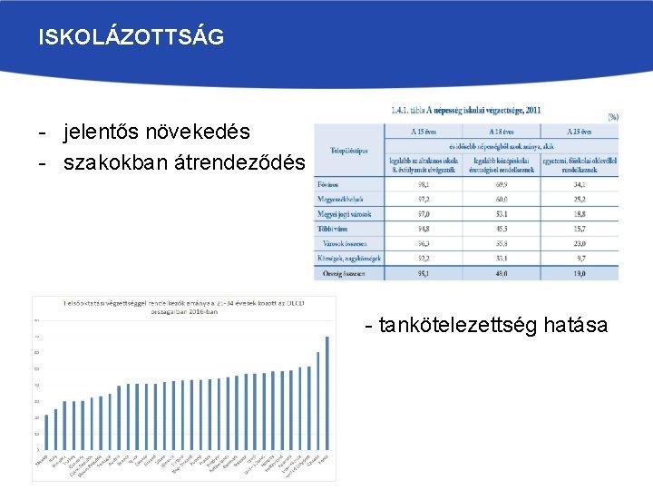 ISKOLÁZOTTSÁG - jelentős növekedés - szakokban átrendeződés - tankötelezettség hatása
