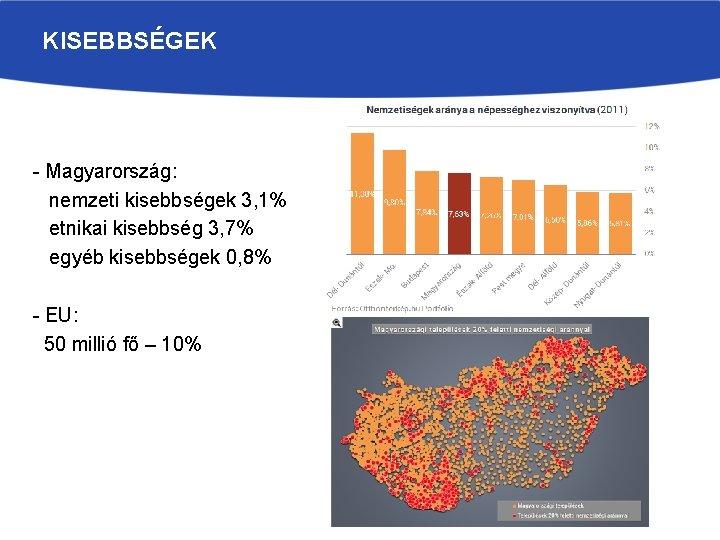 KISEBBSÉGEK - Magyarország: nemzeti kisebbségek 3, 1% etnikai kisebbség 3, 7% egyéb kisebbségek 0,
