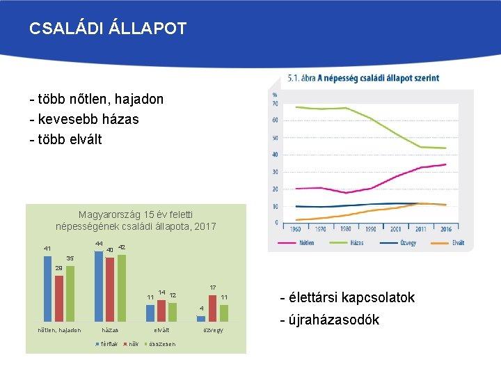 CSALÁDI ÁLLAPOT - több nőtlen, hajadon - kevesebb házas - több elvált Magyarország 15