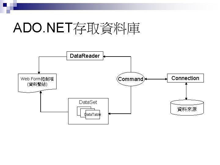 ADO. NET存取資料庫 Data. Reader Command Web Form控制項 (資料繫結) Connection Data. Set 資料來源 Data. Table