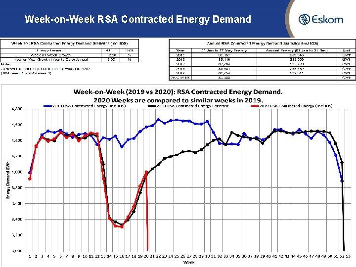 Week-on-Week RSA Contracted Energy Demand 6