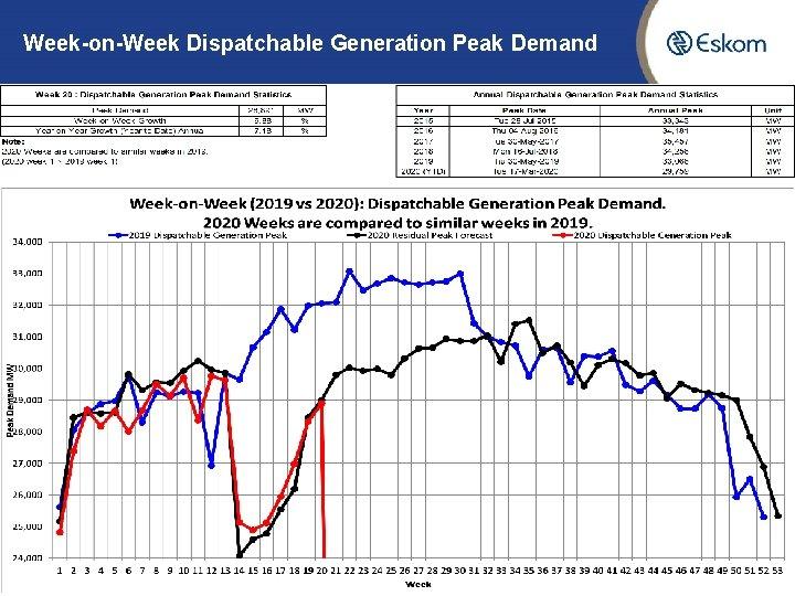 Week-on-Week Dispatchable Generation Peak Demand 7