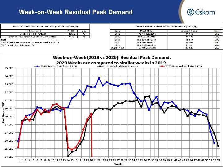 Week-on-Week Residual Peak Demand 8