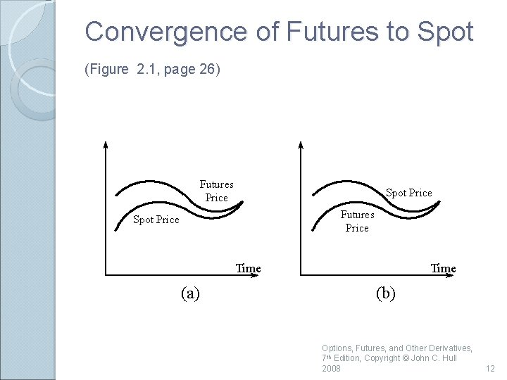 Convergence of Futures to Spot (Figure 2. 1, page 26) Futures Price Spot Price