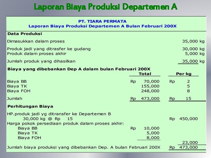 Biaya Proses Persediaan Unit Dalam Proses Awal Contoh