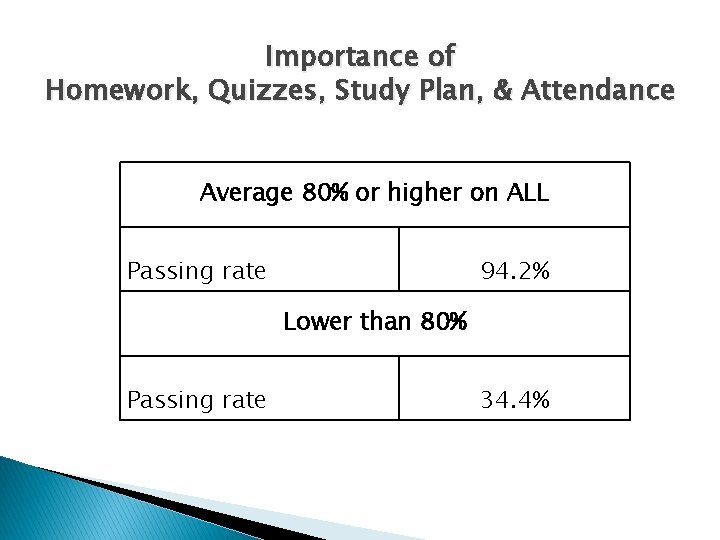 Importance of Homework, Quizzes, Study Plan, & Attendance Average 80% or higher on ALL