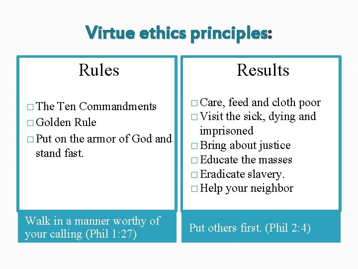 Virtue ethics principles: Rules Results � The � Care, Walk in a manner worthy