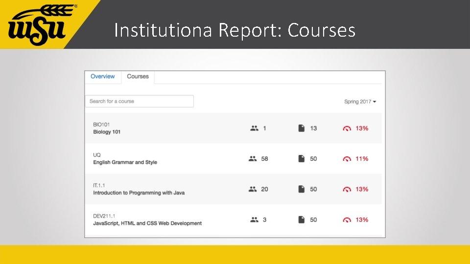 Institutiona Report: Courses