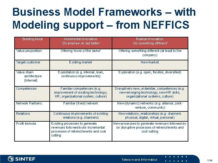 Business Model Frameworks – with Modeling support – from NEFFICS Building block Incremental innovation