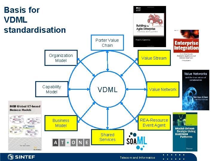 Basis for VDML standardisation Porter Value Chain Organization Model Capability Model Value Stream VDML