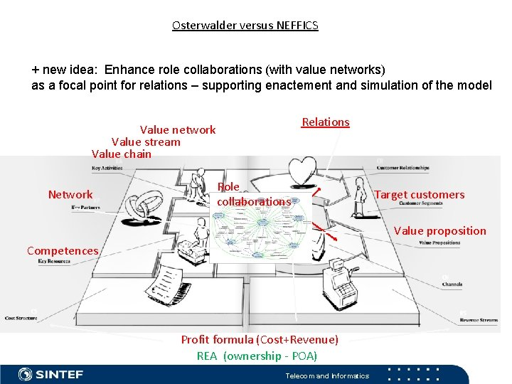 Osterwalder versus NEFFICS + new idea: Enhance role collaborations (with value networks) as a