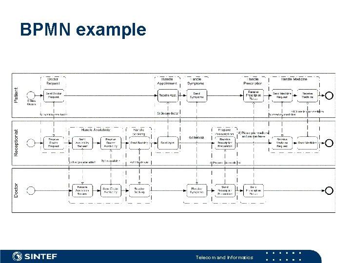 BPMN example Telecom and Informatics