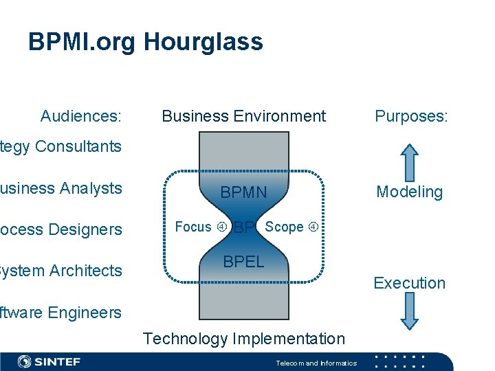 BPMI. org Hourglass Audiences: Business Environment Purposes: BPMN Modeling tegy Consultants usiness Analysts rocess