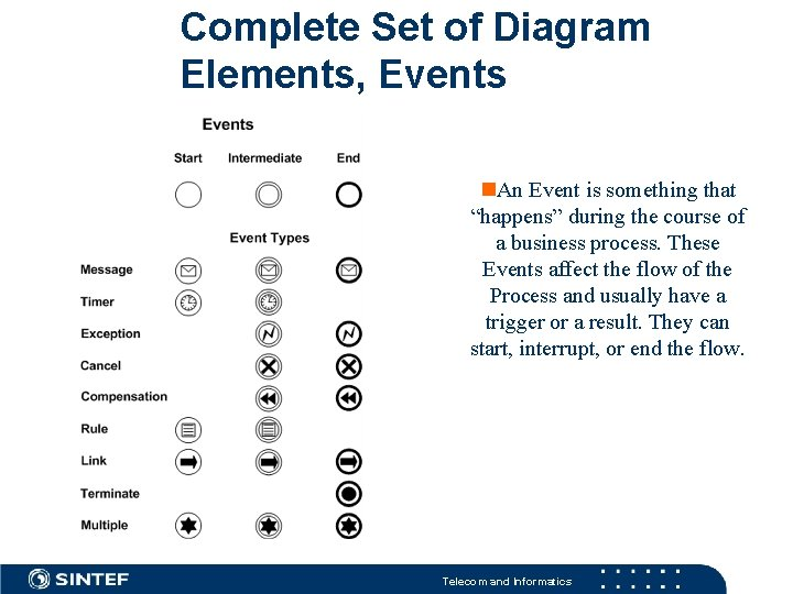 """Complete Set of Diagram Elements, Events An Event is something that """"happens"""" during the"""