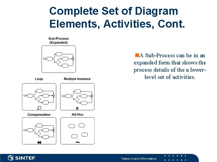 Complete Set of Diagram Elements, Activities, Cont. A Sub-Process can be in an expanded
