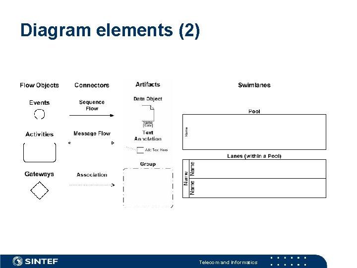 Diagram elements (2) Telecom and Informatics