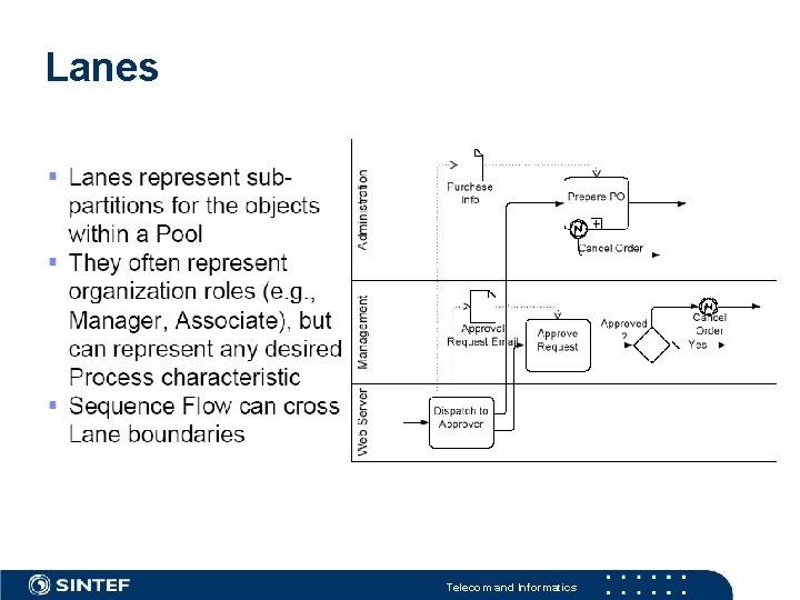 Lanes Telecom and Informatics