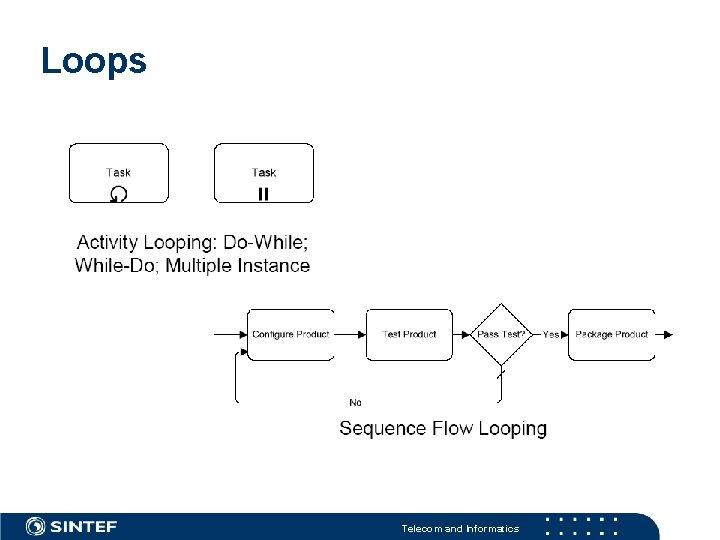 Loops Telecom and Informatics