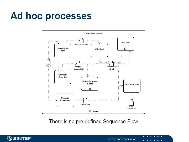 Ad hoc processes Telecom and Informatics