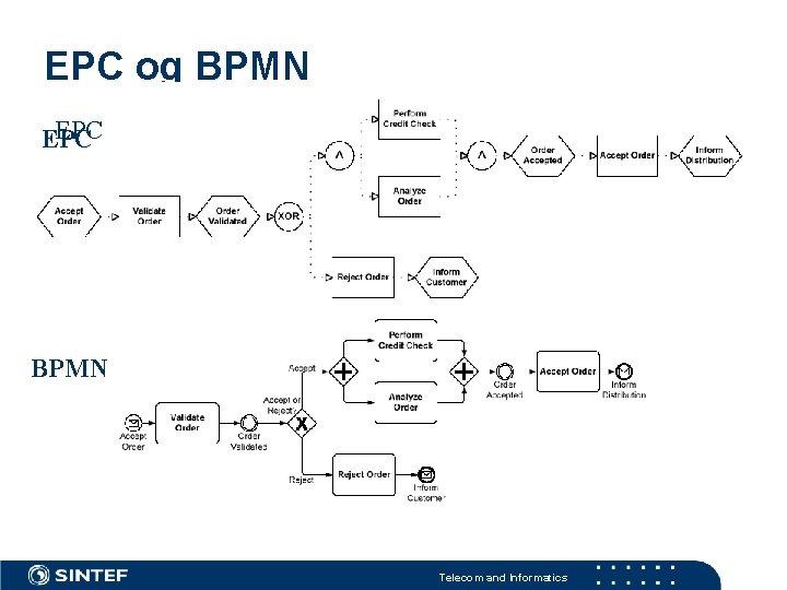 EPC og BPMN EPC BPMN Telecom and Informatics