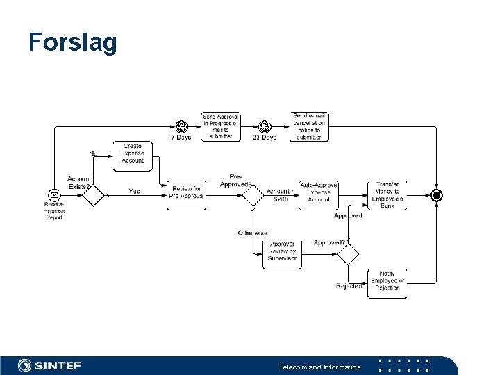 Forslag Telecom and Informatics